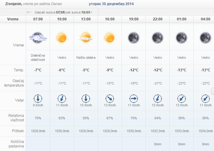 vremenska prognoya ya novu godinu