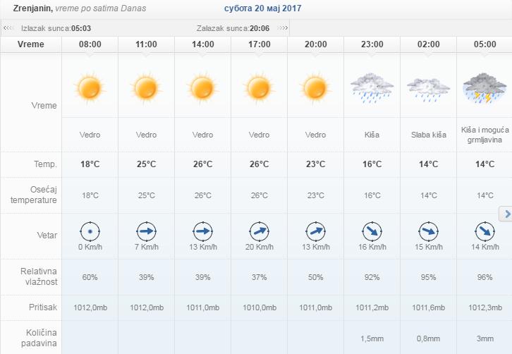 Vremenska Prognoza Po Satima Rtvsantos