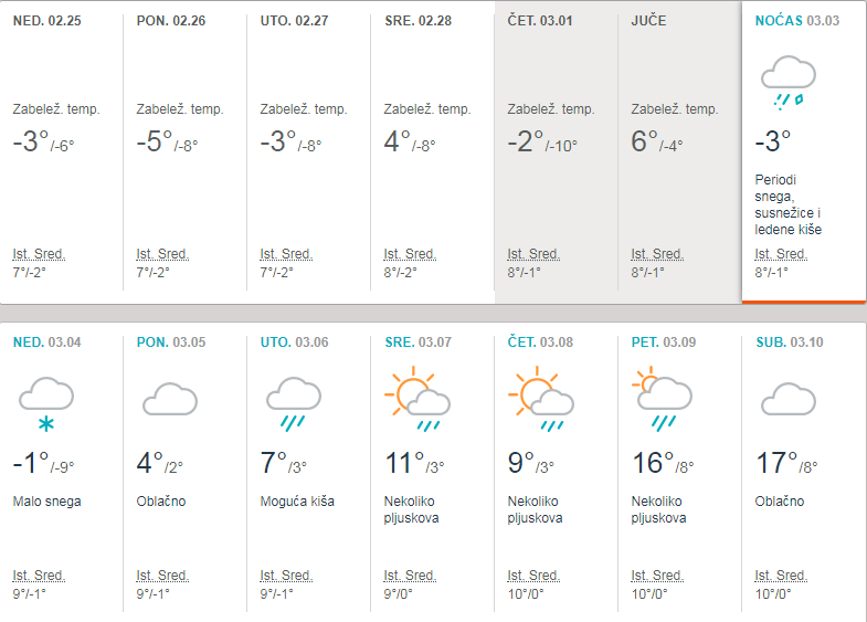 Mesečna Vremenska Prognoza Rtvsantos