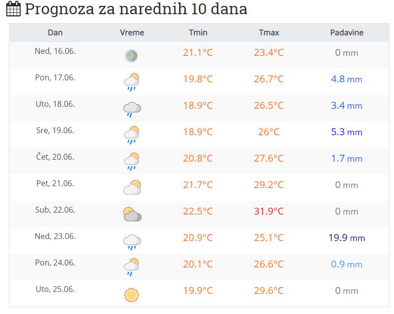 Vremenska Prognoza Za Narednih 10 Dana Rtvsantos