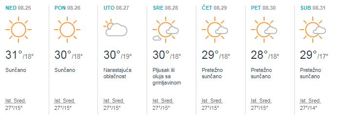 Dugoročna Vremenska Prognoza Rtvsantos